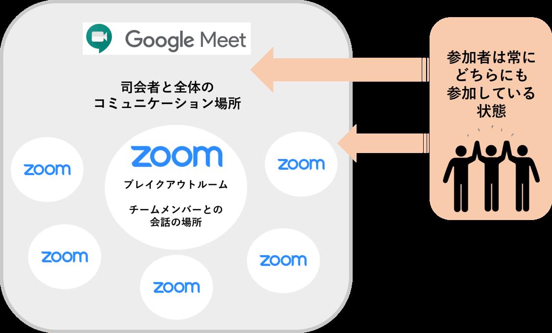 Zoom忘年会